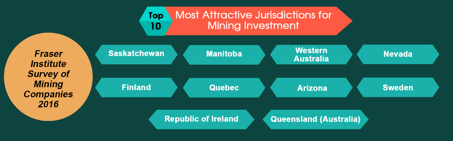 most attractive mining jurisdictions